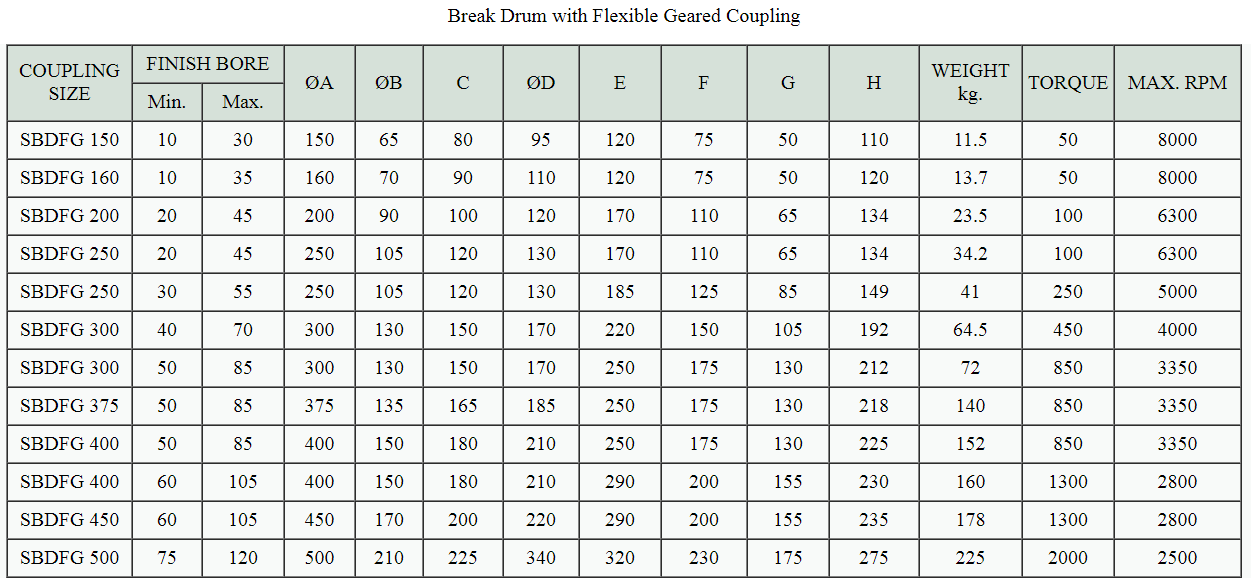 Break Drum with Flexible Geared Coupling
